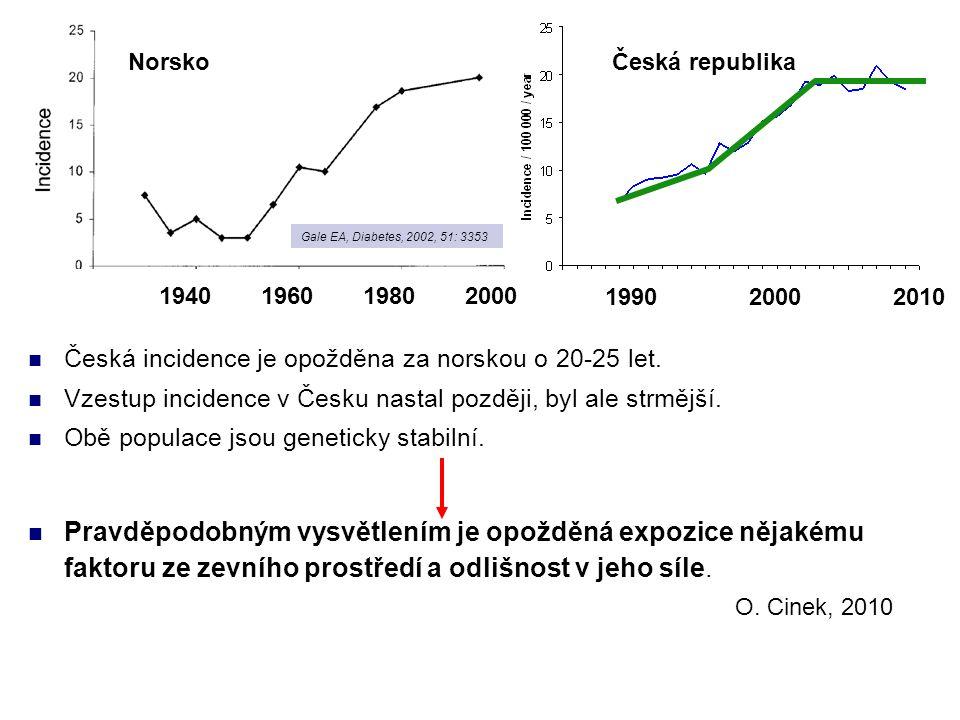 NorskoČeská republika Gale EA, Diabetes, 2002, 51: 3353 Česká incidence je opožděna za norskou o 20-25 let. Vzestup incidence v Česku nastal později,