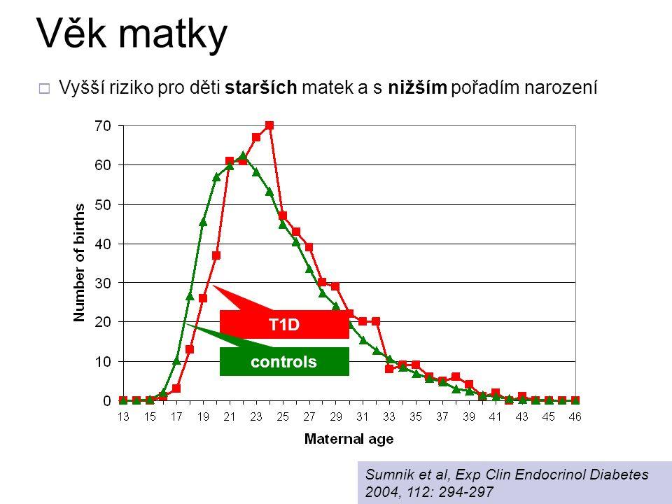 T1D Věk matky controls  Vyšší riziko pro děti starších matek a s nižším pořadím narození Sumnik et al, Exp Clin Endocrinol Diabetes 2004, 112: 294-29