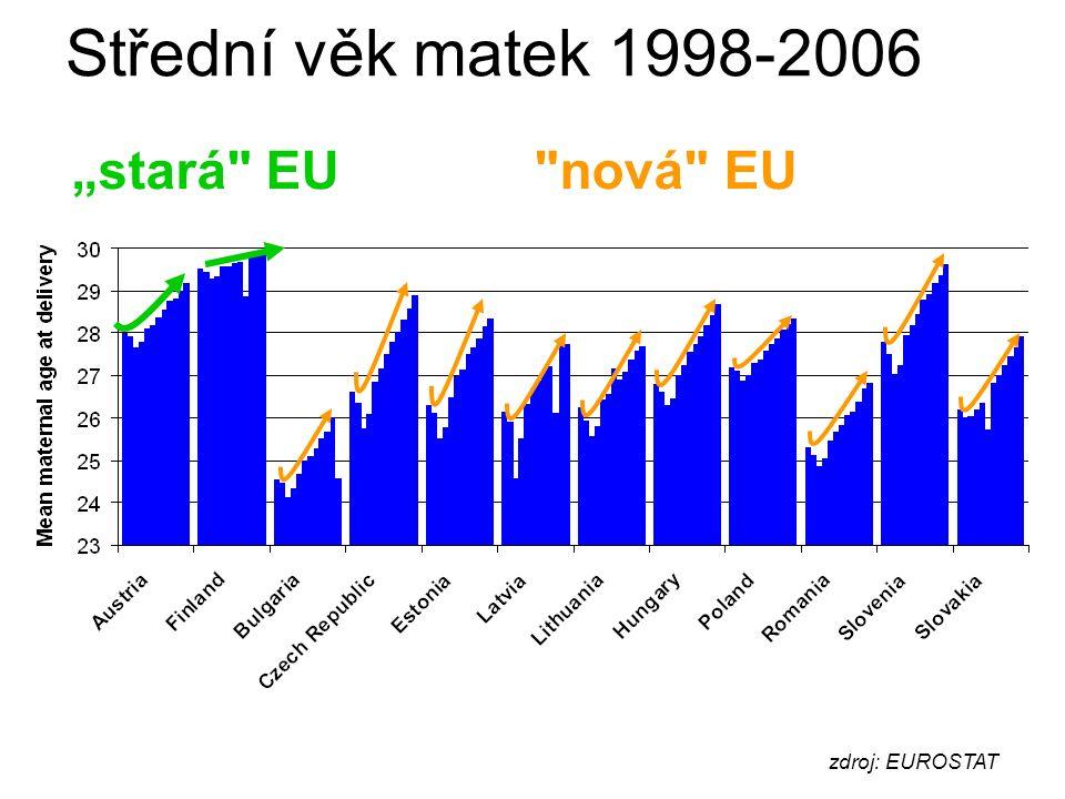 """zdroj: EUROSTAT Střední věk matek 1998-2006 nová EU""""stará EU"""