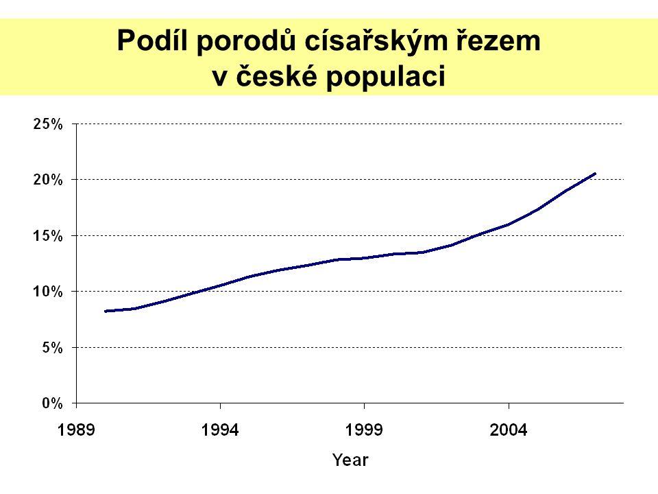 Podíl porodů císařským řezem v české populaci