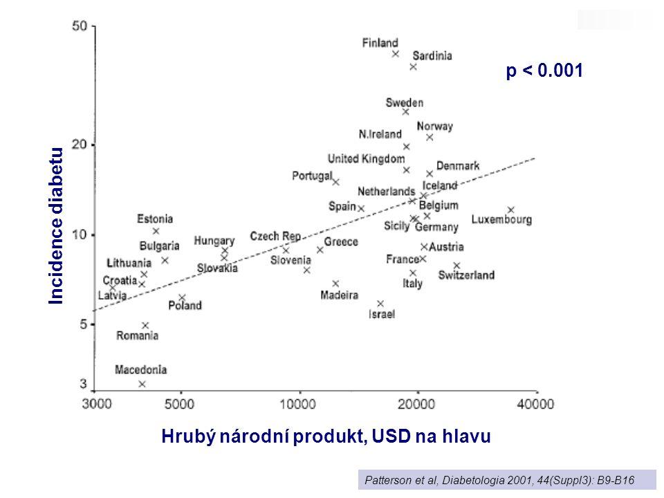 Patterson et al, Diabetologia 2001, 44(Suppl3): B9-B16 p < 0.001 Incidence diabetu Hrubý národní produkt, USD na hlavu