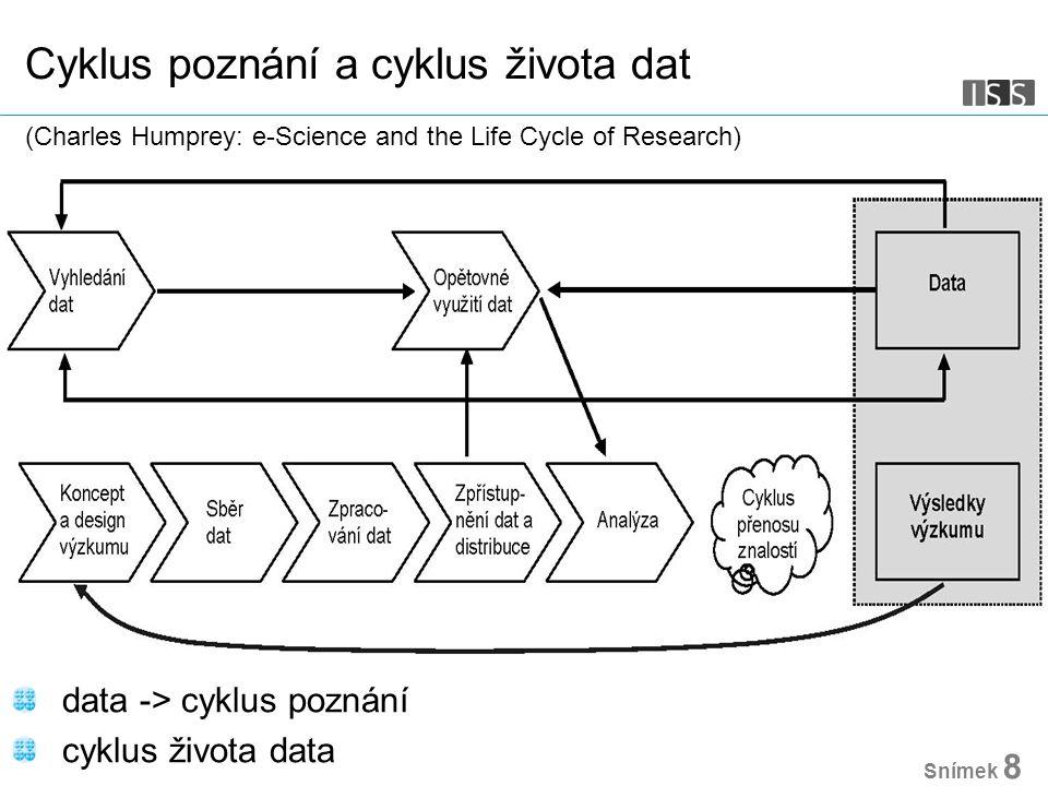 Snímek 8 Cyklus poznání a cyklus života dat c (Charles Humprey: e-Science and the Life Cycle of Research) data -> cyklus poznání cyklus života data