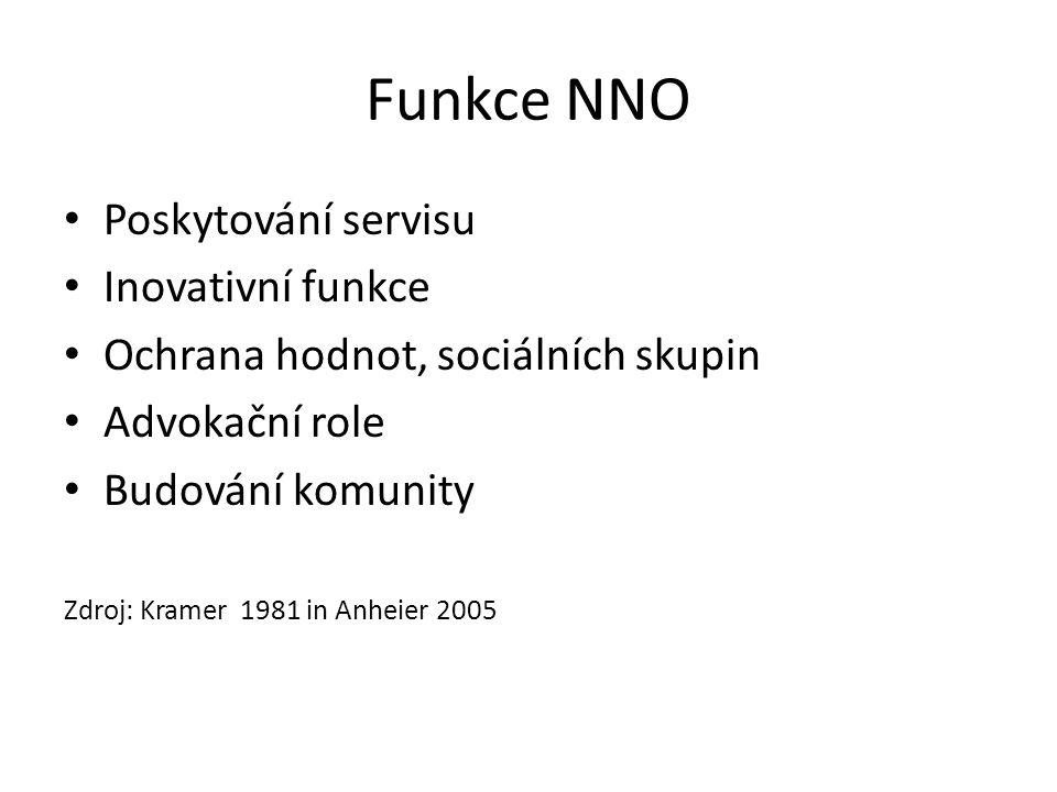 Charakteristiky organizací občanského sektoru Charakteristika organizací občanského sektoru (Anheier, Salamon 1997 in Skovajsa a kol.