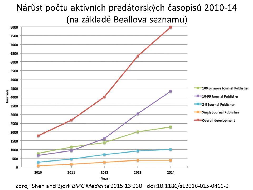 Nárůst počtu aktivních predátorských časopisů 2010-14 (na základě Beallova seznamu) Zdroj: Shen and Björk BMC Medicine 2015 13:230 doi:10.1186/s12916-015-0469-2