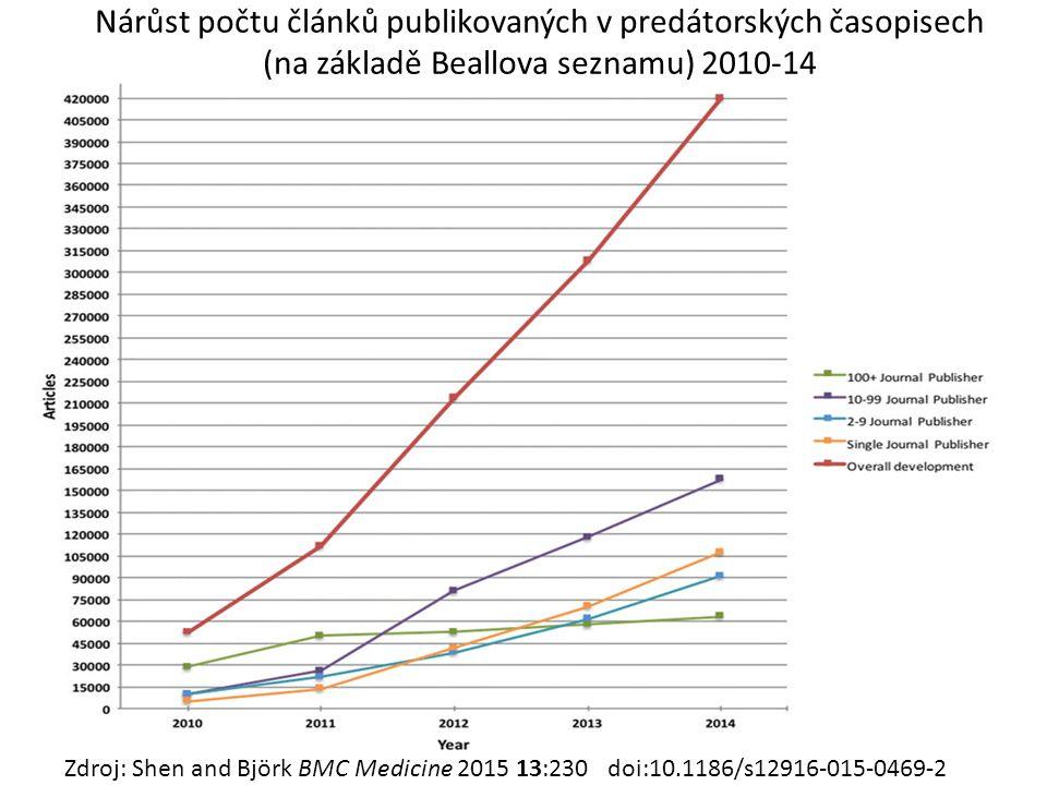 Nárůst počtu článků publikovaných v predátorských časopisech (na základě Beallova seznamu) 2010-14 Zdroj: Shen and Björk BMC Medicine 2015 13:230 doi: