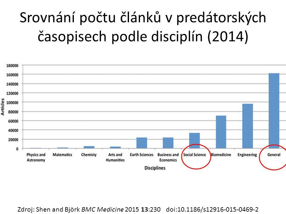 Srovnání počtu článků v predátorských časopisech podle disciplín (2014) Zdroj: Shen and Björk BMC Medicine 2015 13:230 doi:10.1186/s12916-015-0469-2