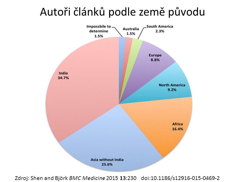 Autoři článků podle země původu Zdroj: Shen and Björk BMC Medicine 2015 13:230 doi:10.1186/s12916-015-0469-2