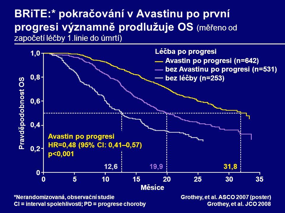 BRiTE:* pokračování v Avastinu po první progresi významně prodlužuje OS (měřeno od započetí léčby 1.linie do úmrtí) Grothey, et al.