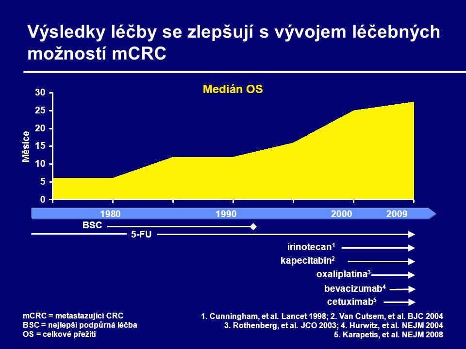 Výsledky léčby se zlepšují s vývojem léčebných možností mCRC Medián OS Měsíce 1980 1990 2000 2009 BSC 5-FU 30 25 20 15 10 5 0 mCRC = metastazující CRC BSC = nejlepší podpůrná léčba OS = celkové přežití 1.