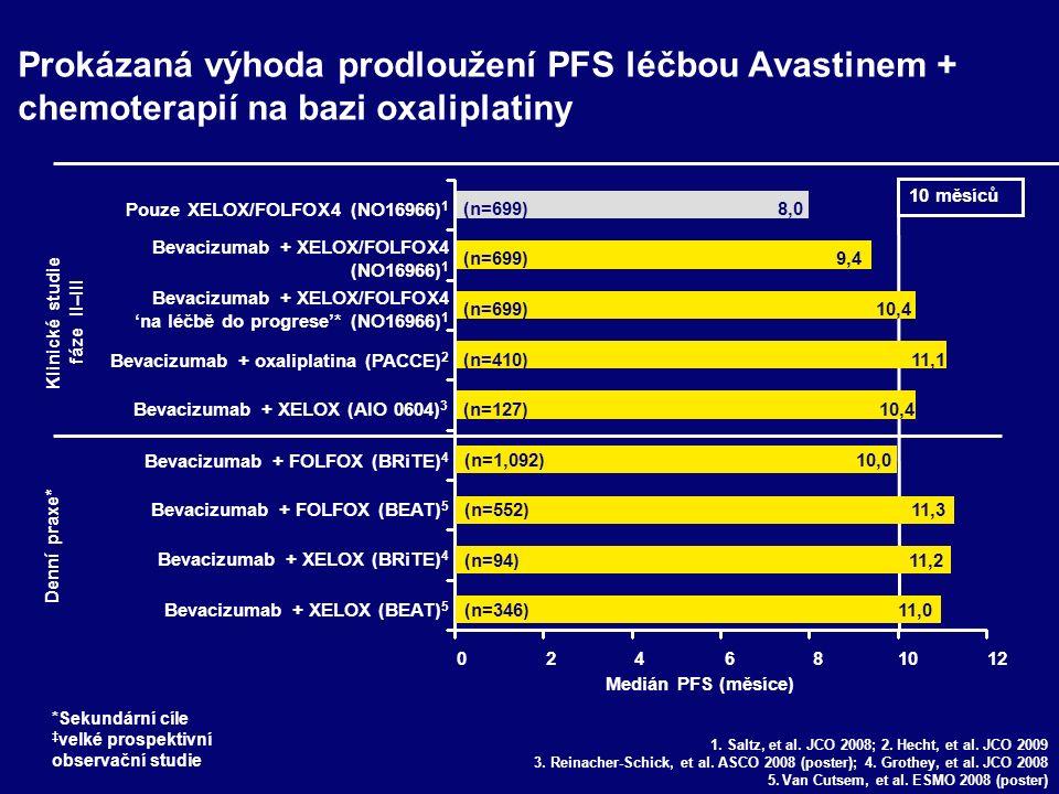15,6 25 20 15 10 5 0 20,3 (HR=0.66; p<0,001) OS (měsíce) IFL + placeboIFL + bevacizumab 19.9 21.3 (HR=0.89; p=0.0769) OS (měsíce) XELOX/FOLFOX + placebo XELOX/FOLFOX+ bevacizumab 25 20 15 10 5 0 NO16966 2 Avastin po progresi.