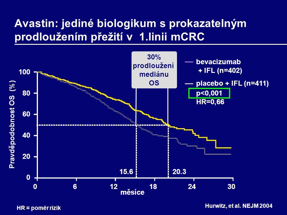 Ukončení léčby Avastinem před progresí může mít vliv na délku PFS Dle protokolu studie NO16966 mohli nemocní, kteří ukončili oxaliplatinu pokračovat v léčbě fluoropyrimidinem + Avastinem - k tomu však nedošlo; předčasné ukončení léčby Avastinem se objevilo 3x častěji ve studii NO16966 než AVF2107g Hurwitz, et al.