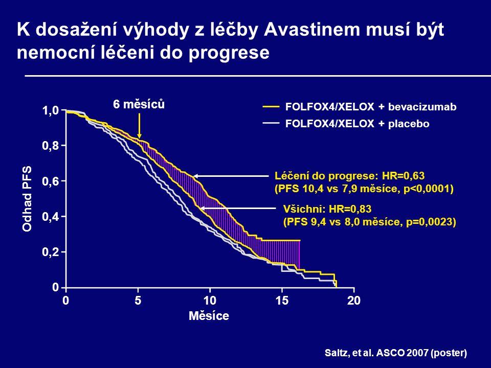 Běžící studie zkoumající strategie indukce následované udržovací léčbou Avastinem Design (n) Trvání indukce (měsíce)Udržovací léčba Španělská TTD 2 ramena (470) 4,54,5pokračování indukce vs bevacizumab samotný Švýcarská SAKK 2 ramena6bevacizumab samotný vs sledování Německá AIO 3 ramena (740) 65-FU či kapecitabin s bevacizumabem vs bevacizumab samotný vs sledování Holandská CAIRO 3 2 ramena (635) 4,54,5 nízkodávkový kapecitabin/bevacizumab vs sledování Francouzská DREAM 2x2 ramena (640) 3bevacizumab/erlotinib vs bevacizumab