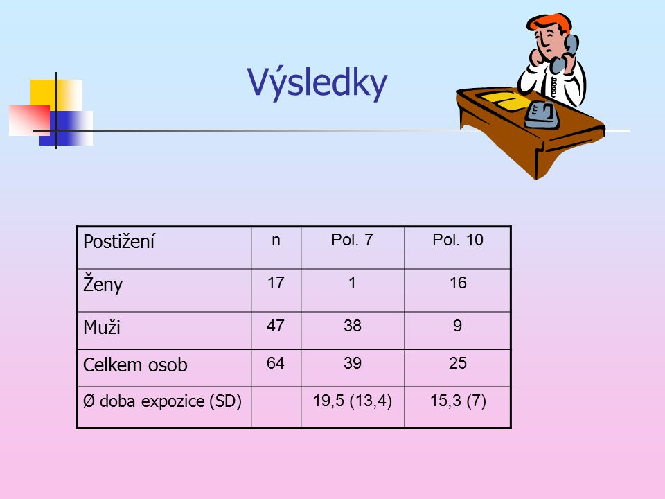 Výsledky Postižení nPol. 7Pol. 10 Ženy 17116 Muži 47389 Celkem osob 643925 Ø doba expozice (SD) 19,5 (13,4)15,3 (7)