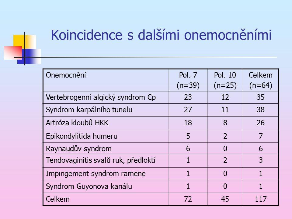 Koincidence s dalšími onemocněními OnemocněníPol. 7 (n=39) Pol. 10 (n=25) Celkem (n=64) Vertebrogenní algický syndrom Cp231235 Syndrom karpálního tune