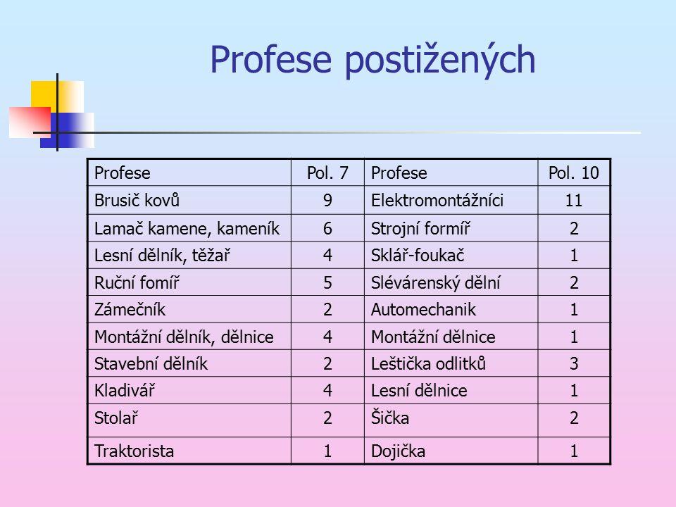 Profese postižených ProfesePol. 7ProfesePol.