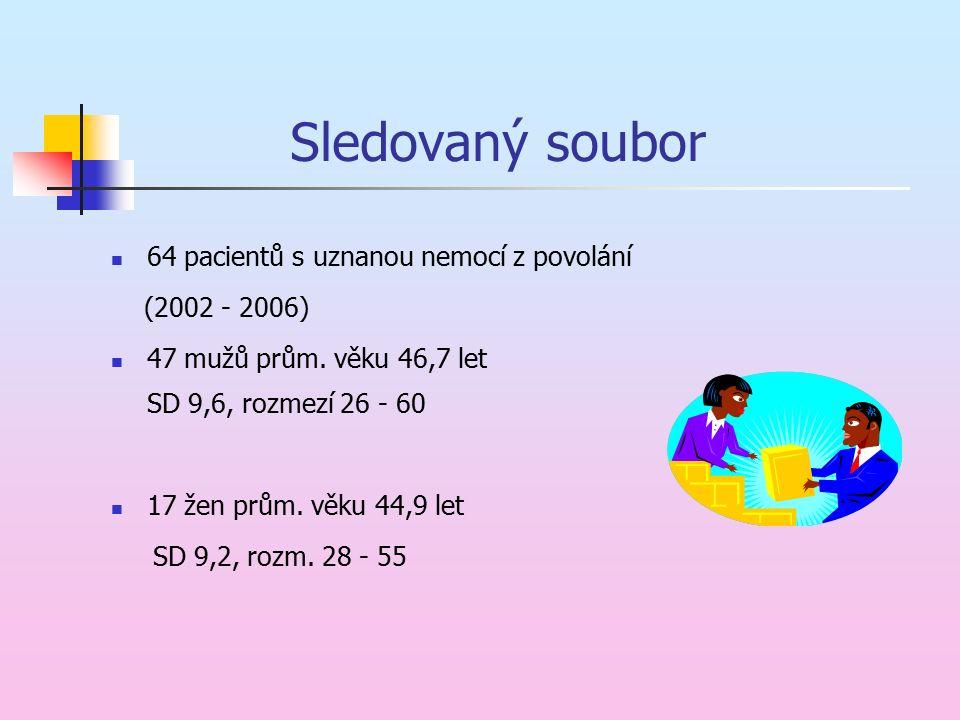Sledovaný soubor 64 pacientů s uznanou nemocí z povolání (2002 - 2006) 47 mužů prům. věku 46,7 let SD 9,6, rozmezí 26 - 60 17 žen prům. věku 44,9 let