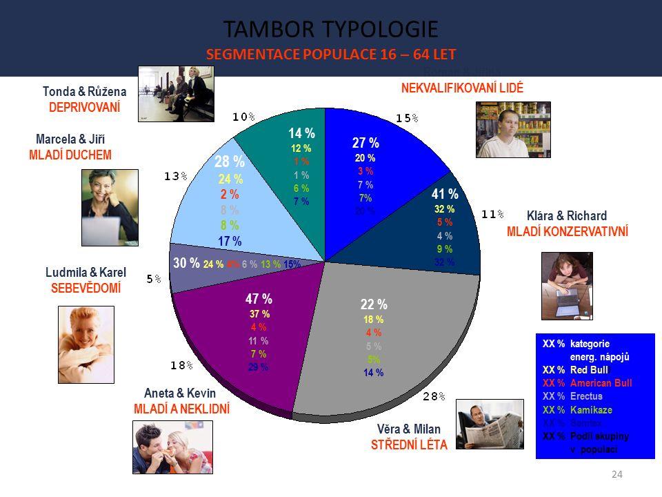24 TAMBOR TYPOLOGIE SEGMENTACE POPULACE 16 – 64 LET Klára & Richard MLADÍ KONZERVATIVNÍ Věra & Milan STŘEDNÍ LÉTA Tonda & Růžena DEPRIVOVANÍ Aneta & Kevin MLADÍ A NEKLIDNÍ Marcela & Jiří MLADÍ DUCHEM Ludmila & Karel SEBEVĚDOMÍ Roman & Jiřina NEKVALIFIKOVANÍ LIDÉ 14 % 12 % 1 % 1 % 6 % 7 % 27 % 20 % 3 % 7 % 7% 20 % 41 % 32 % 5 % 4 % 9 % 32 % 22 % 18 % 4 % 5 % 5% 14 % 47 % 37 % 4 % 11 % 7 % 29 % 30 % 24 % 4% 6 % 13 % 15% 28 % 24 % 2 % 8 % 8 % 17 % XX % kategorie energ.