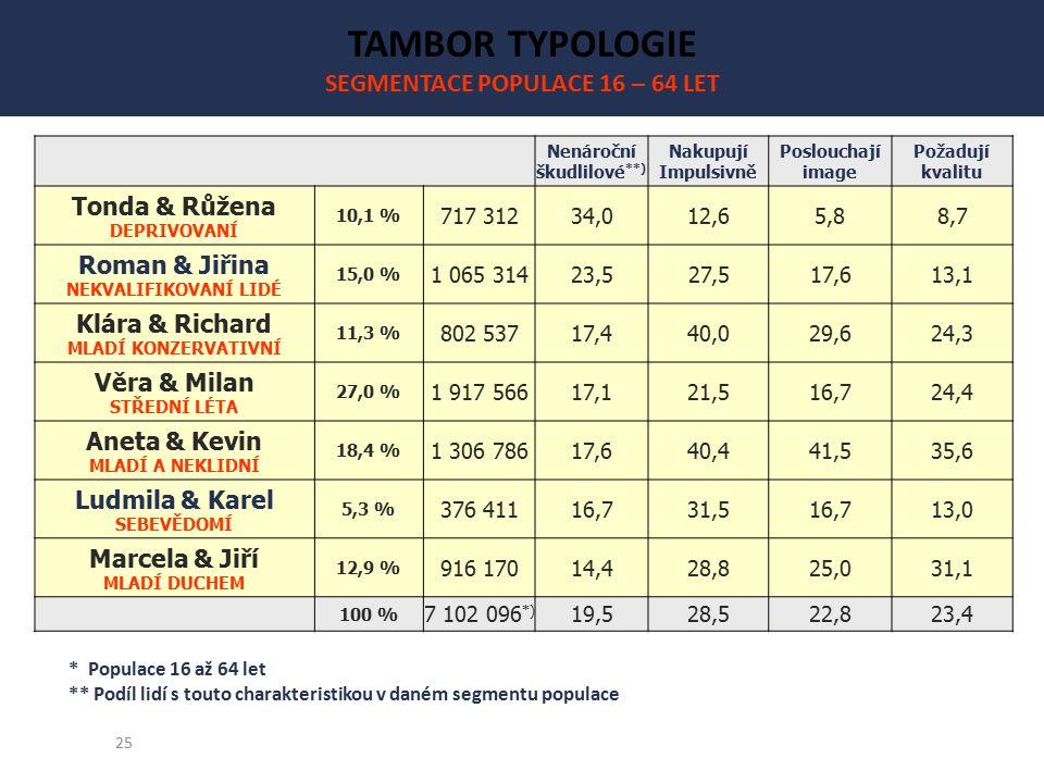 25 TAMBOR TYPOLOGIE SEGMENTACE POPULACE 16 – 64 LET Nenároční škudlilové **) Nakupují Impulsivně Poslouchají image Požadují kvalitu Tonda & Růžena DEPRIVOVANÍ 10,1 % 717 31234,012,65,88,7 Roman & Jiřina NEKVALIFIKOVANÍ LIDÉ 15,0 % 1 065 31423,527,517,613,1 Klára & Richard MLADÍ KONZERVATIVNÍ 11,3 % 802 53717,440,029,624,3 Věra & Milan STŘEDNÍ LÉTA 27,0 % 1 917 56617,121,516,724,4 Aneta & Kevin MLADÍ A NEKLIDNÍ 18,4 % 1 306 78617,640,441,535,6 Ludmila & Karel SEBEVĚDOMÍ 5,3 % 376 41116,731,516,713,0 Marcela & Jiří MLADÍ DUCHEM 12,9 % 916 17014,428,825,031,1 100 % 7 102 096 *) 19,528,522,823,4 * Populace 16 až 64 let ** Podíl lidí s touto charakteristikou v daném segmentu populace