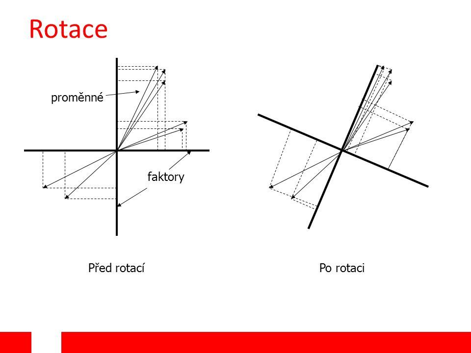 Rotace proměnné faktory Před rotacíPo rotaci