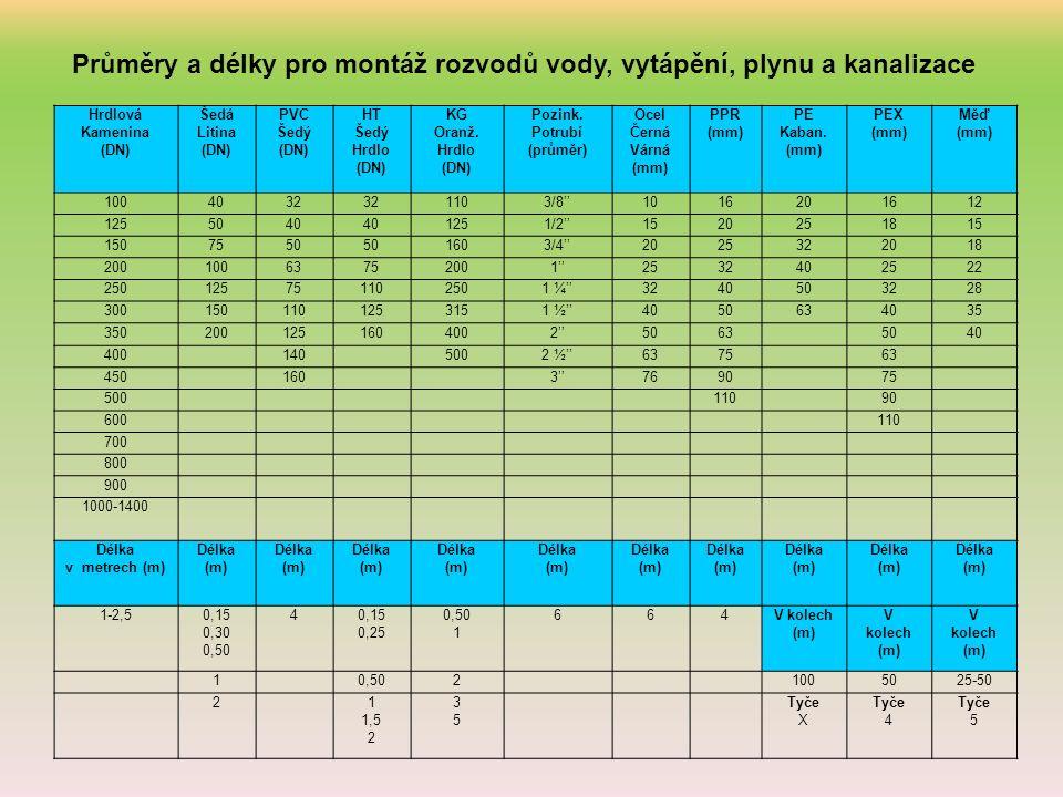 Průměry a délky pro montáž rozvodů vody, vytápění, plynu a kanalizace Hrdlová Kamenina (DN) Šedá Litina (DN) PVC Šedý (DN) HT Šedý Hrdlo (DN) KG Oranž.