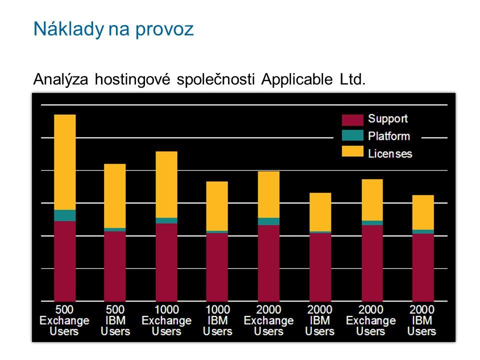 Náklady na provoz Analýza hostingové společnosti Applicable Ltd.