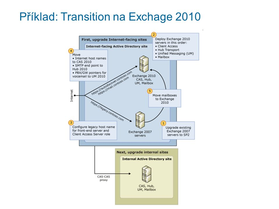 Příklad: Transition na Exchage 2010