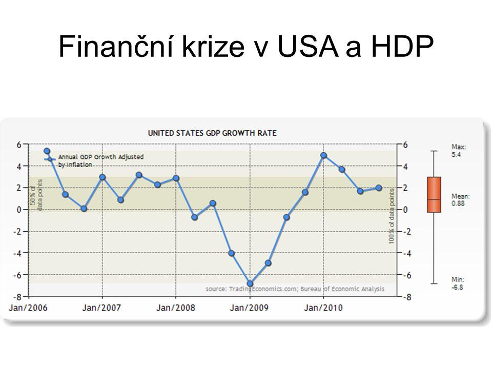 Finanční krize v USA a HDP