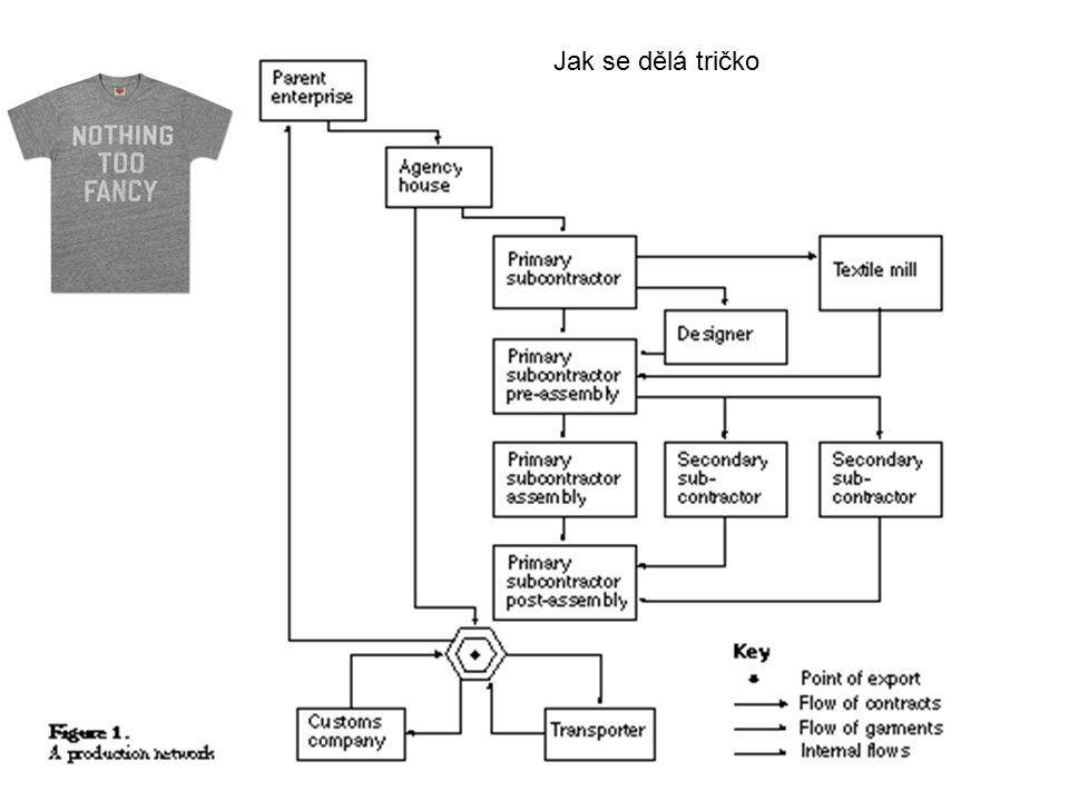 Jak se dělá tričko