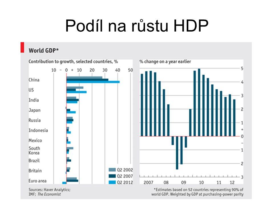 Podíl na růstu HDP