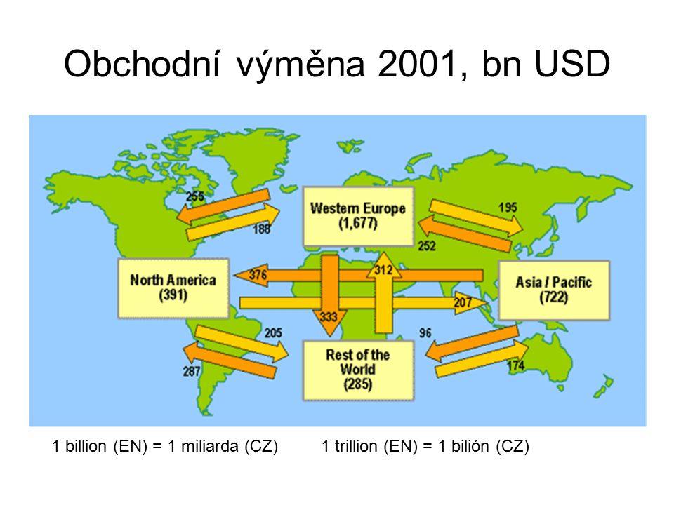 Obchodní výměna 2001, bn USD 1 billion (EN) = 1 miliarda (CZ)1 trillion (EN) = 1 bilión (CZ)