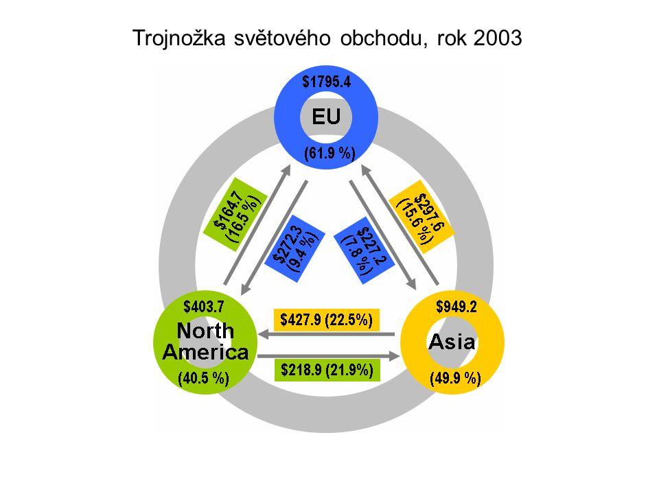 Trojnožka světového obchodu, rok 2003