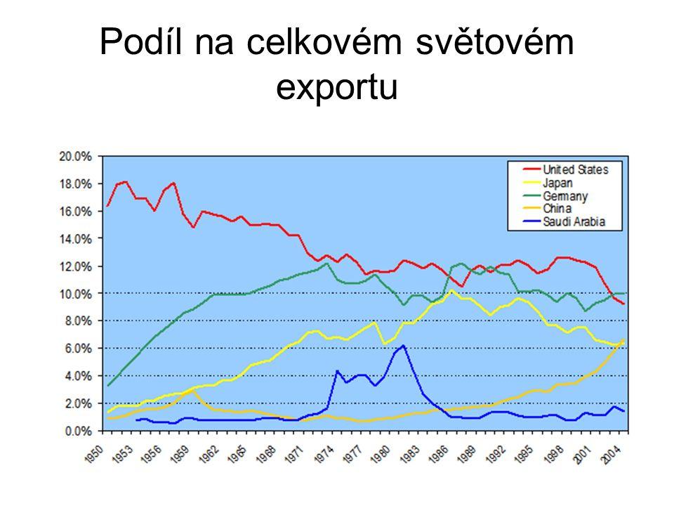 Podíl na celkovém světovém exportu