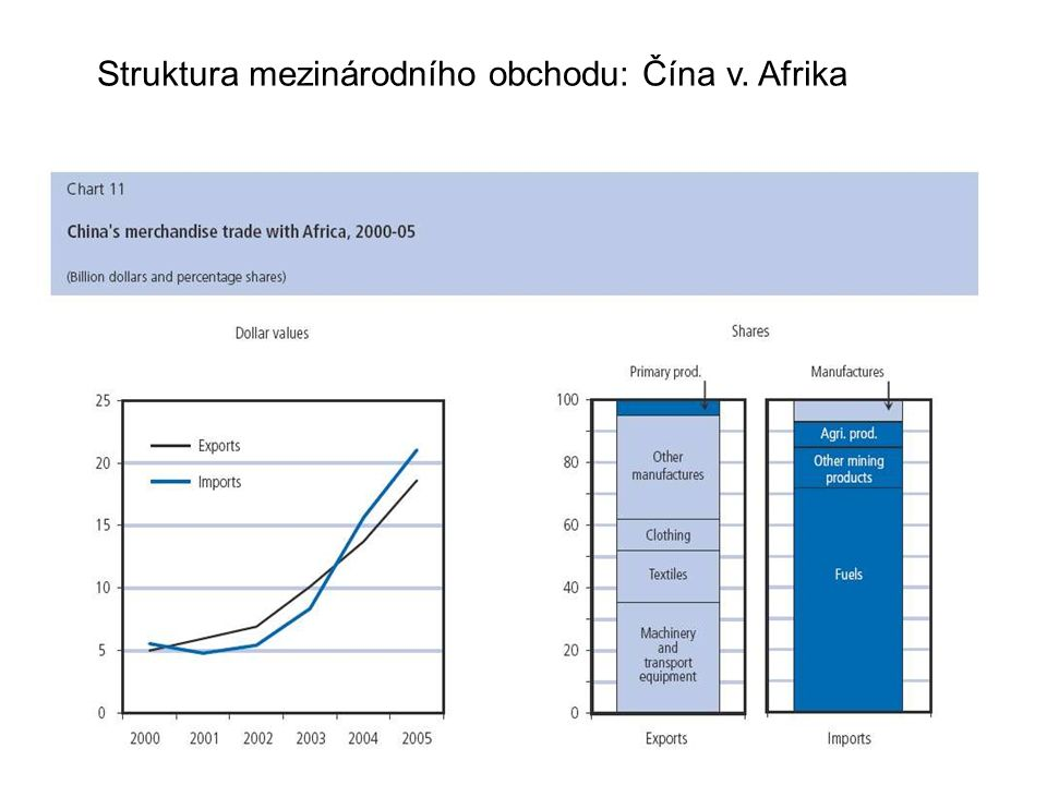 Struktura mezinárodního obchodu: Čína v. Afrika