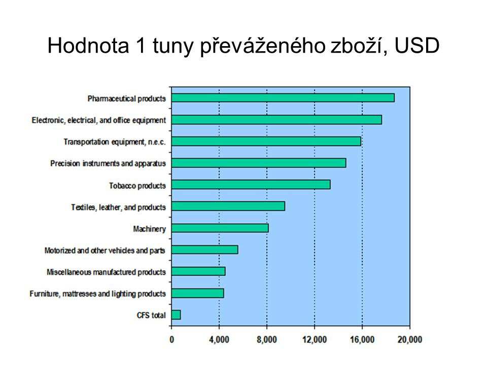 Hodnota 1 tuny převáženého zboží, USD