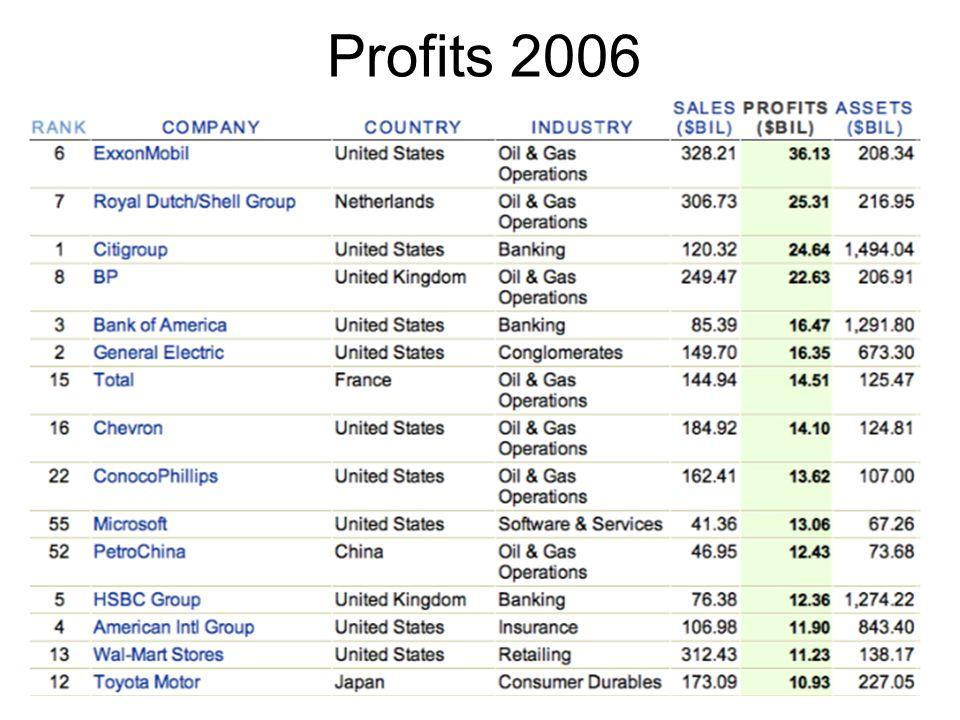 Profits 2006