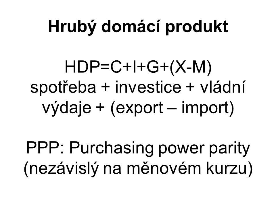 Hrubý domácí produkt HDP=C+I+G+(X-M) spotřeba + investice + vládní výdaje + (export – import) PPP: Purchasing power parity (nezávislý na měnovém kurzu)
