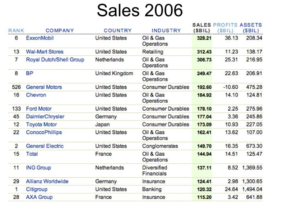 Sales 2006