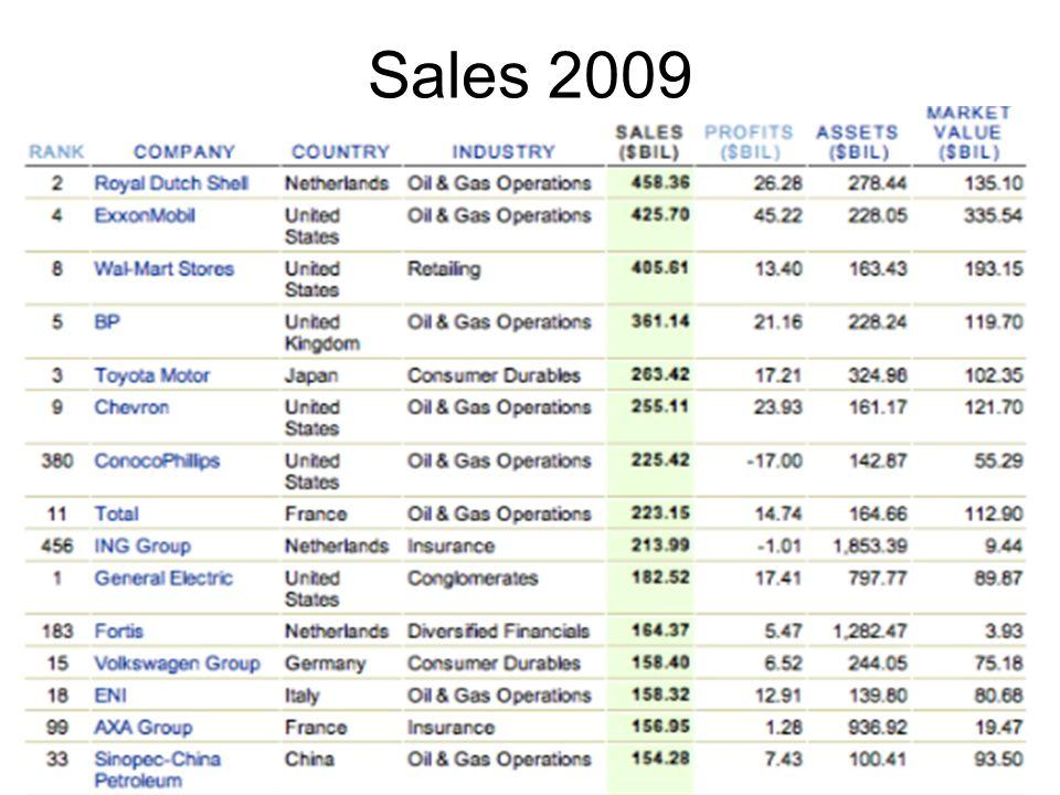 Sales 2009