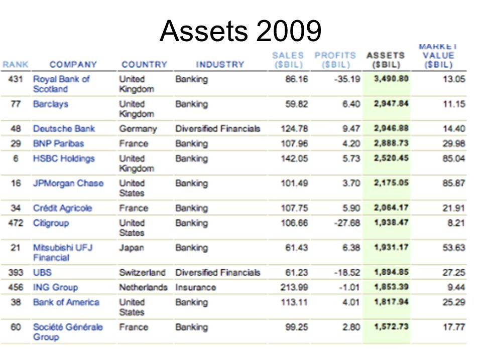 Assets 2009