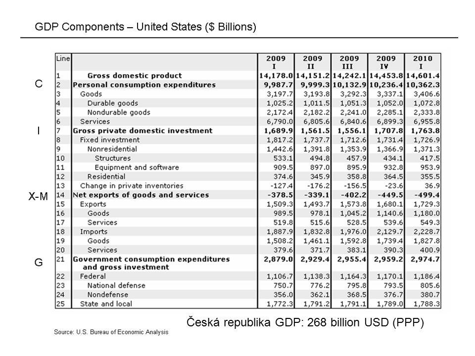 Import penetration, OECD dovoz (M) / domácí poptávka (D)