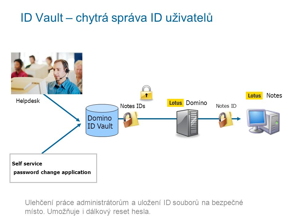 Domino ID Vault Notes Domino Notes ID Notes IDs Helpdesk Self service password change application ID Vault – chytrá správa ID uživatelů Ulehčení práce