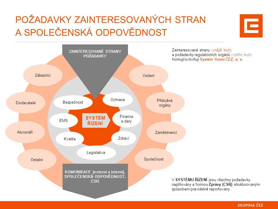 POŽADAVKY ZAINTERESOVANÝCH STRAN A SPOLEČENSKÁ ODPOVĚDNOST 2 Zainteresované strany (vnější kruh) a požadavky regulatorních orgánů (vnitřní kruh) formu