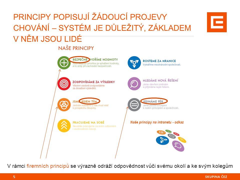 5 PRINCIPY POPISUJÍ ŽÁDOUCÍ PROJEVY CHOVÁNÍ – SYSTÉM JE DŮLEŽITÝ, ZÁKLADEM V NĚM JSOU LIDÉ V rámci firemních principů se výrazně odráží odpovědnost vů