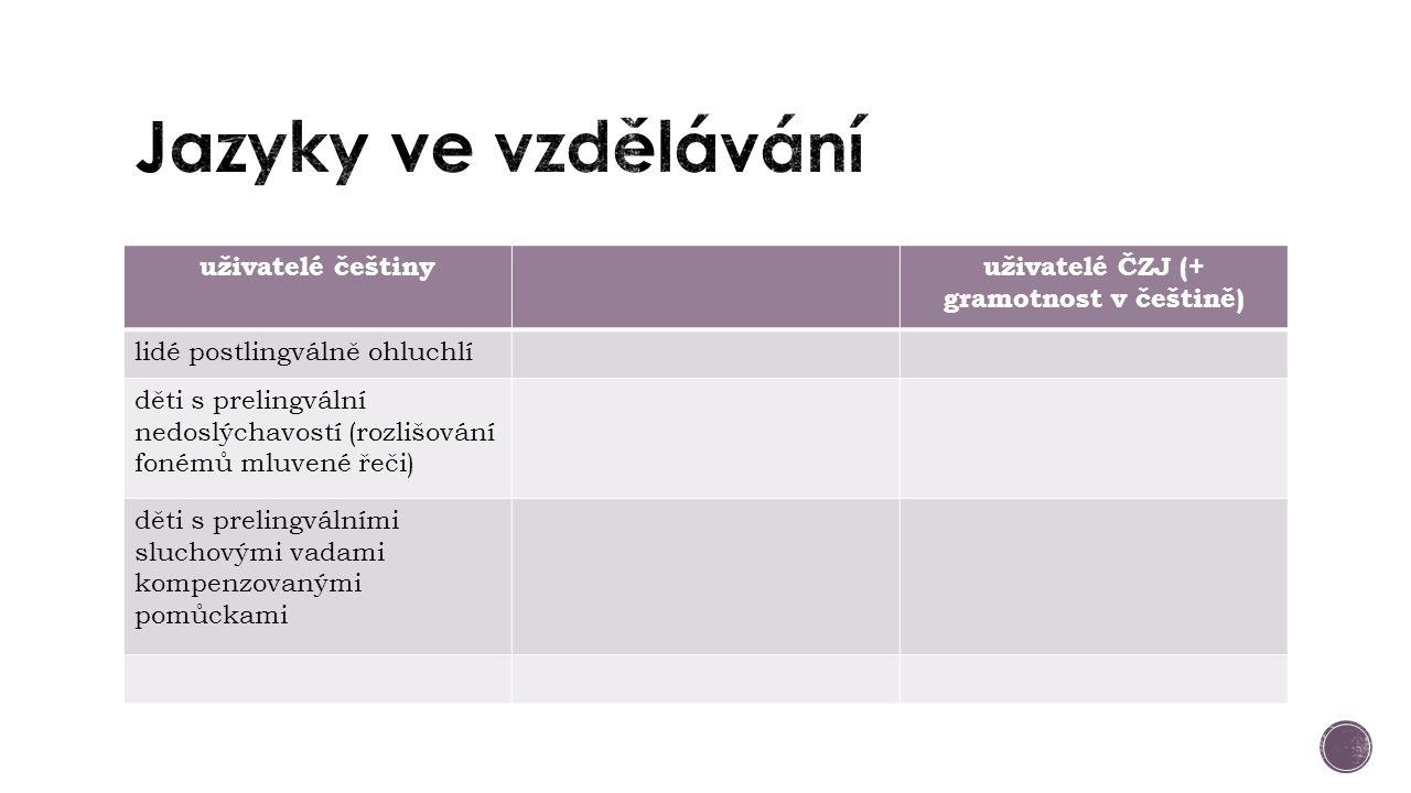 uživatelé češtinyuživatelé ČZJ (+ gramotnost v češtině) lidé postlingválně ohluchlí děti s prelingvální nedoslýchavostí (rozlišování fonémů mluvené řeči) děti s prelingválními sluchovými vadami kompenzovanými pomůckami