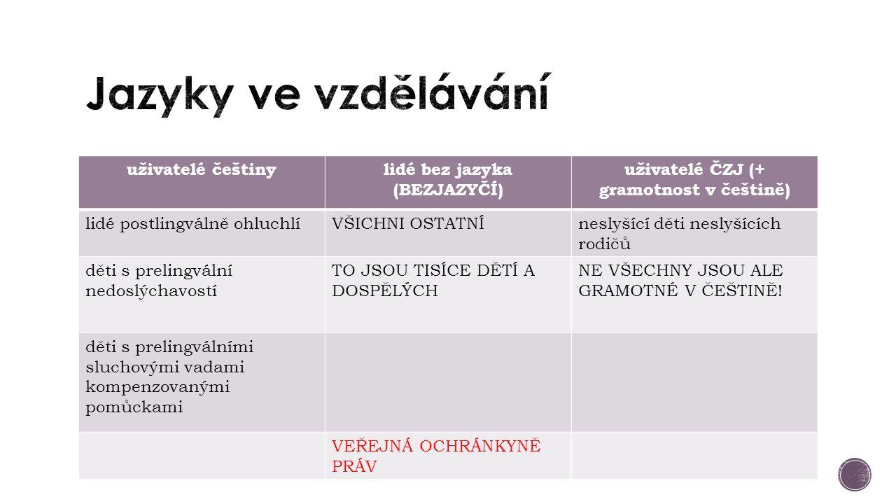 uživatelé češtinylidé bez jazyka (BEZJAZYČÍ) uživatelé ČZJ (+ gramotnost v češtině) lidé postlingválně ohluchlíVŠICHNI OSTATNÍneslyšící děti neslyšící