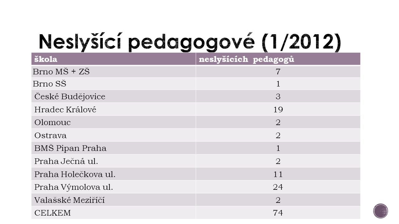 školaneslyšících pedagogů Brno MŠ + ZŠ7 Brno SŠ1 České Budějovice 3 Hradec Králové19 Olomouc2 Ostrava2 BMŠ Pipan Praha1 Praha Ječná ul.