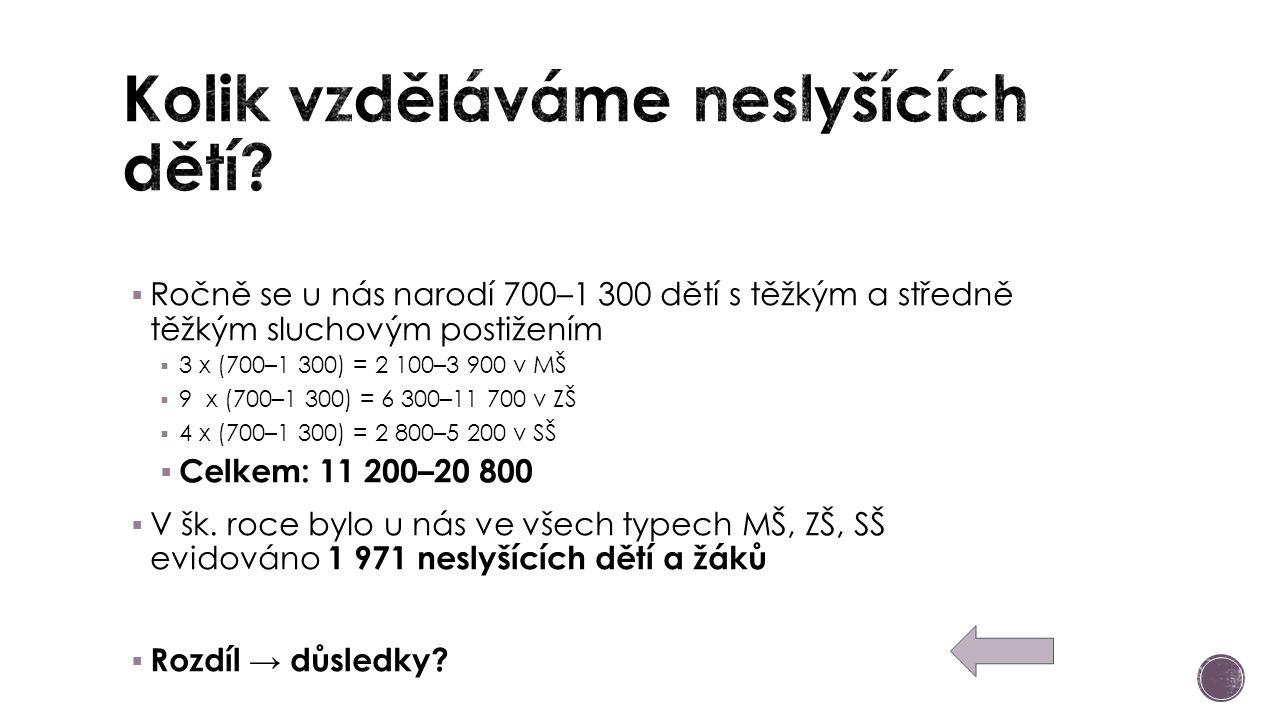  Ročně se u nás narodí 700–1 300 dětí s těžkým a středně těžkým sluchovým postižením  3 x (700–1 300) = 2 100–3 900 v MŠ  9 x (700–1 300) = 6 300–11 700 v ZŠ  4 x (700–1 300) = 2 800–5 200 v SŠ  Celkem: 11 200–20 800  V šk.
