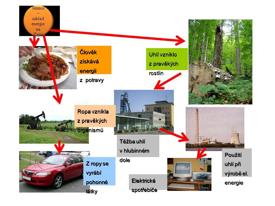 Těžba uhlí v hlubinném dole Uhlí vzniklo z pravěkých rostlin Ropa vznikla z pravěkých organismů Člověk získává energii z potravy Z ropy se vyrábí poho