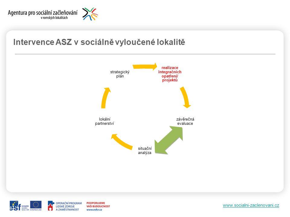 www.socialni-zaclenovani.cz Intervence ASZ v sociálně vyloučené lokalitě realizace integračních opatření/ projektů závěrečná evaluace situační analýza lokální partnerství strategický plán