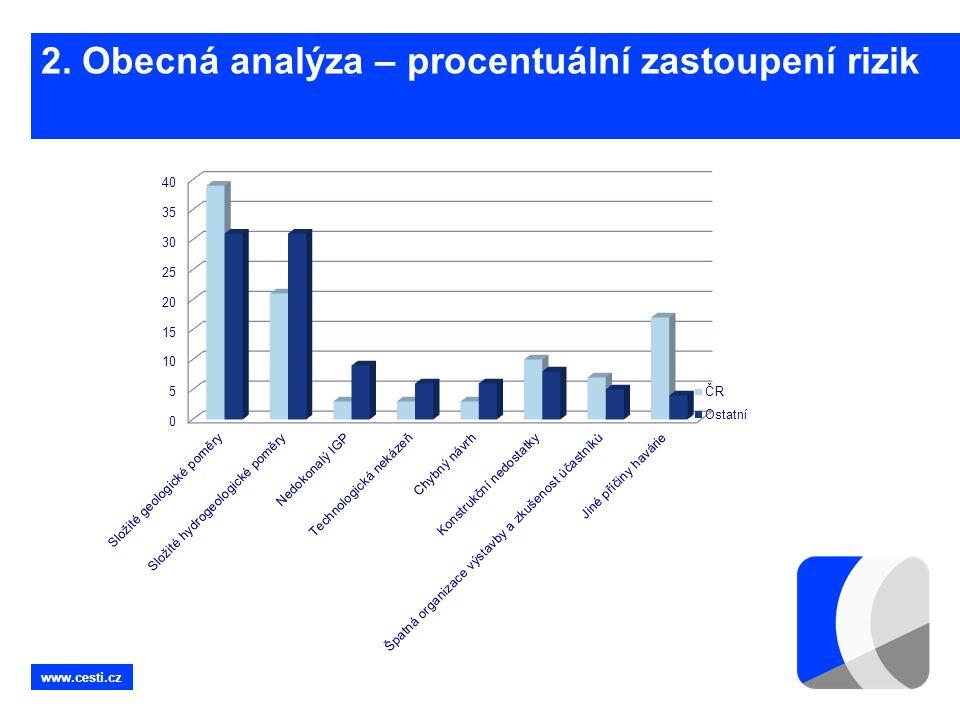 www.cesti.cz 2. Obecná analýza – procentuální zastoupení rizik